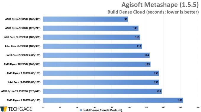Agisoft Metashape Photogrammetry Performance - Build Dense Cloud (Intel Core i9-10980XE)