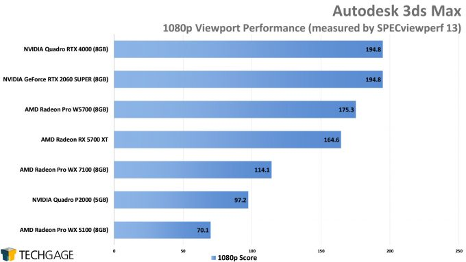 Autodesk 3ds Max Viewport Performance (AMD Radeon Pro W5700)