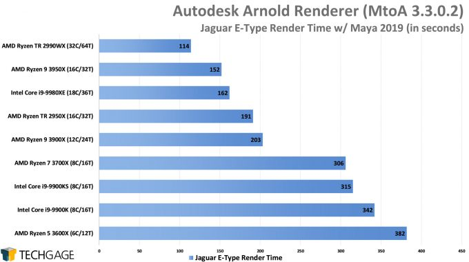Autodesk Arnold CPU Render Performance - Jaguar E-Type Scene (AMD Ryzen 9 3950X 16-core Processor)