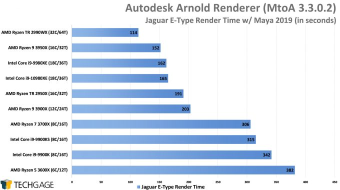 Autodesk Arnold CPU Render Performance - Jaguar E-Type Scene (Intel Core i9-10980XE)