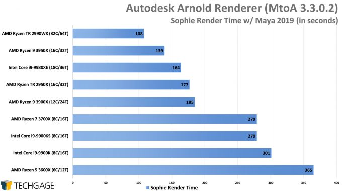 Autodesk Arnold CPU Render Performance - Sophie Scene (AMD Ryzen 9 3950X 16-core Processor)