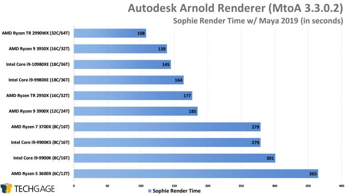 Autodesk Arnold CPU Render Performance - Sophie Scene (Intel Core i9-10980XE)