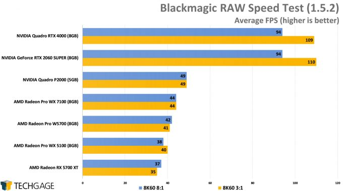 Blackmagic RAW Speed Test (AMD Radeon Pro W5700)