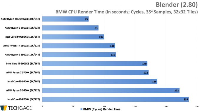 Blender 2.80 Cycles CPU Render Performance - BMW (AMD Ryzen 9 3950X 16-core Processor)