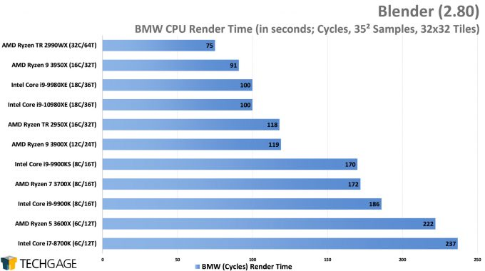 Blender 2.80 Cycles CPU Render Performance - BMW (Intel Core i9-10980XE)