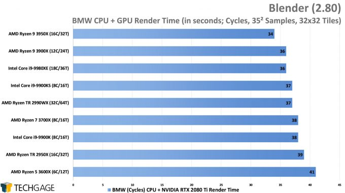 Blender 2.80 Cycles CPU+GPU Render Performance - BMW (AMD Ryzen 9 3950X 16-core Processor)