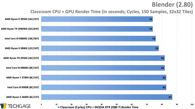 Blender 2.80 Cycles CPU+GPU Render Performance - Classroom (AMD Ryzen 9 3950X 16-core Processor)