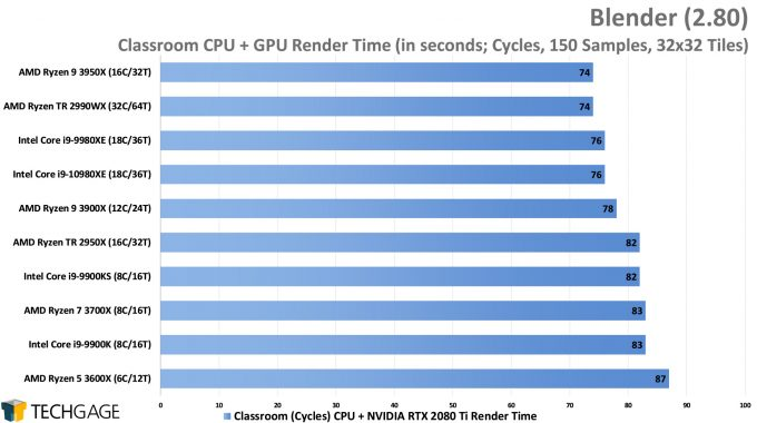 Blender 2.80 Cycles CPU+GPU Render Performance - Classroom (Intel Core i9-10980XE)