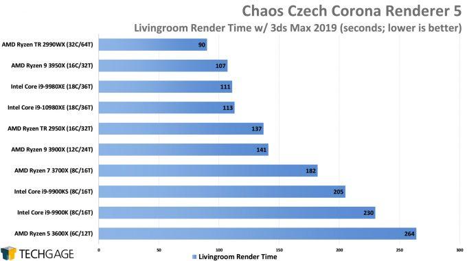 Chaos Czech Corona Renderer 5 Performance - Livingroom Scene (Intel Core i9-10980XE)