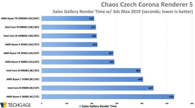 Chaos Czech Corona Renderer 5 Performance - Sales Gallery Scene (Intel Core i9-10980XE)
