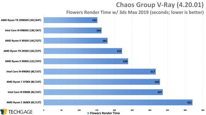 Chaos Group V-Ray - Flowers CPU Render Performance (AMD Ryzen 9 3950X 16-core Processor)