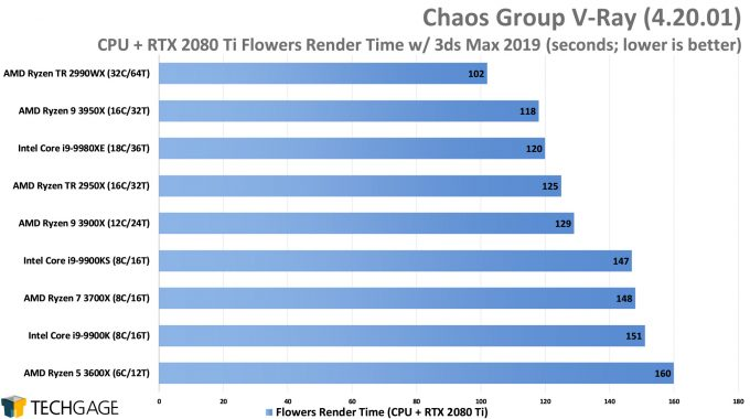 Chaos Group V-Ray - Flowers CPU+GPU Render Performance (AMD Ryzen 9 3950X 16-core Processor)