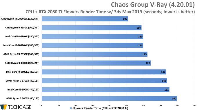 Chaos Group V-Ray - Flowers CPU+GPU Render Performance (Intel Core i9-10980XE)