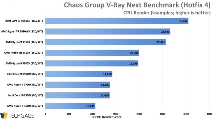 Chaos Group V-Ray Next Benchmark - CPU Render Score (AMD Ryzen 9 3950X 16-core Processor)