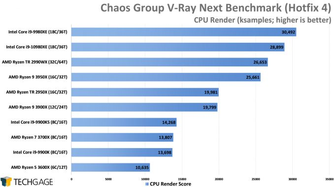 Chaos Group V-Ray Next Benchmark - CPU Render Score (Intel Core i9-10980XE)