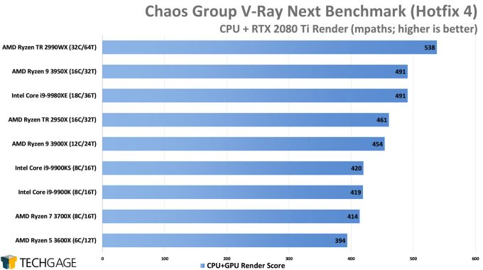 Chaos Group V-Ray Next Benchmark - CPU+GPU Render Score (AMD Ryzen 9 3950X 16-core Processor)