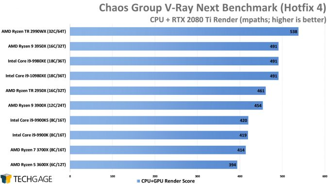 Chaos Group V-Ray Next Benchmark - CPU+GPU Render Score (Intel Core i9-10980XE)