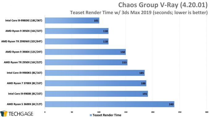 Chaos Group V-Ray - Teaset CPU Render Performance (AMD Ryzen 9 3950X 16-core Processor)