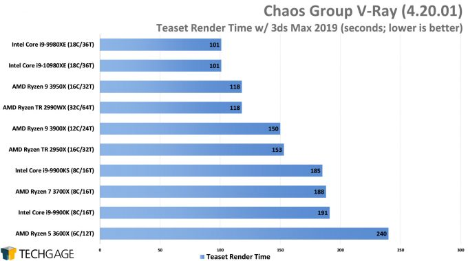 Chaos Group V-Ray - Teaset CPU Render Performance (Intel Core i9-10980XE)