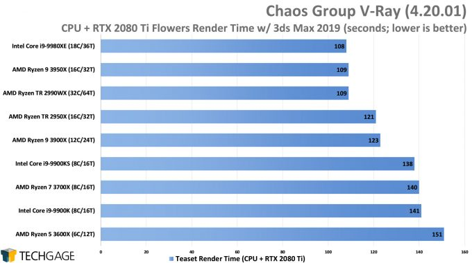 Chaos Group V-Ray - Teaset CPU+GPU Render Performance (AMD Ryzen 9 3950X 16-core Processor)