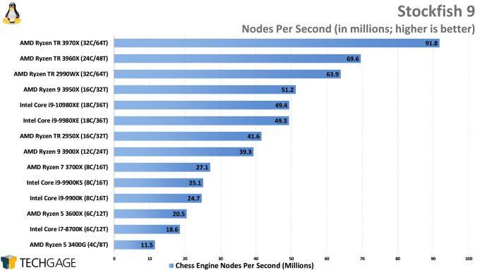 Chess Engine Performance (Stockfish, AMD Ryzen Threadripper 3970X and 3960X, Intel Core i9-10980XE)