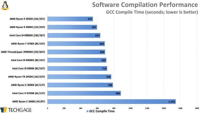 Compile Performance (GCC, AMD Ryzen 9 3950X)