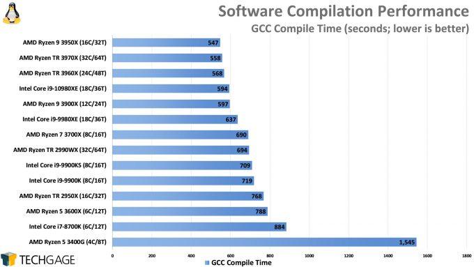 Compile Performance (GCC, AMD Ryzen Threadripper 3970X and 3960X, Intel Core i9-10980XE)