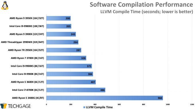 Compile Performance (LLVM, AMD Ryzen 9 3950X)