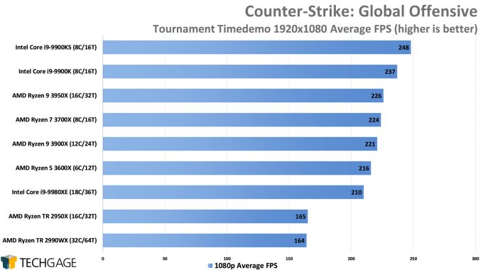 Counter-Strike Global Offensive - 1080p Average FPS (AMD Ryzen 9 3950X 16-core Processor)