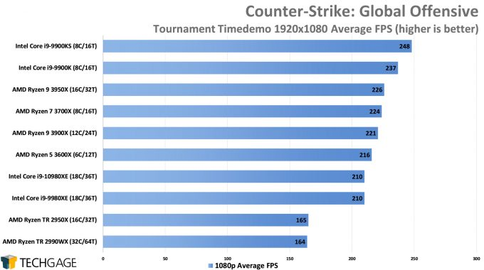 Counter-Strike Global Offensive - 1080p Average FPS (Intel Core i9-10980XE)