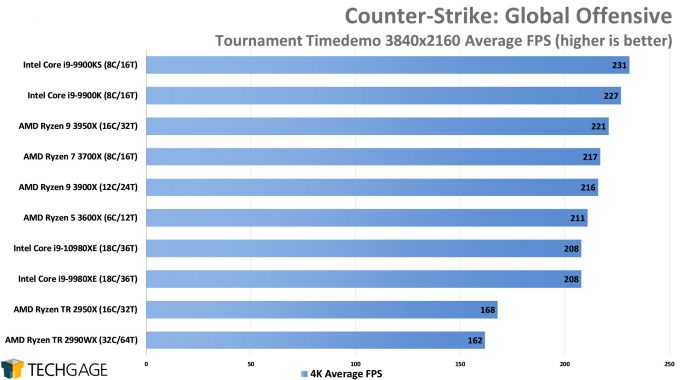 Counter-Strike Global Offensive - 4K Average FPS (Intel Core i9-10980XE)