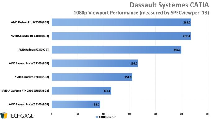 Dassault Systemes CATIA 1080p Viewport Performance (AMD Radeon Pro W5700)