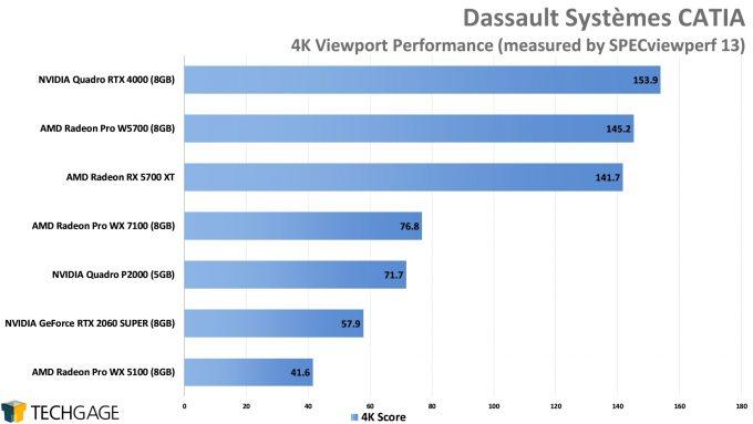 Dassault Systemes CATIA 4K Viewport Performance (AMD Radeon Pro W5700)