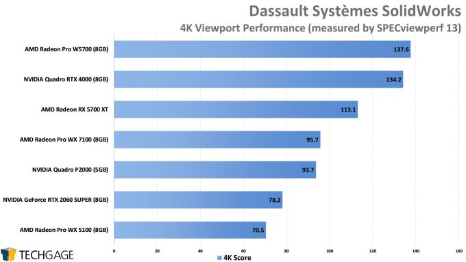 Dassault Systemes SolidWorks 4K Viewport Performance (AMD Radeon Pro W5700)
