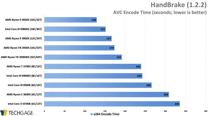 HandBrake AVC Encode Performance - (AMD Ryzen 9 3950X 16-core Processor)