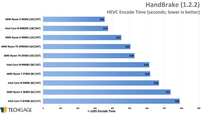 HandBrake HEVC Encode Performance - (AMD Ryzen 9 3950X 16-core Processor)