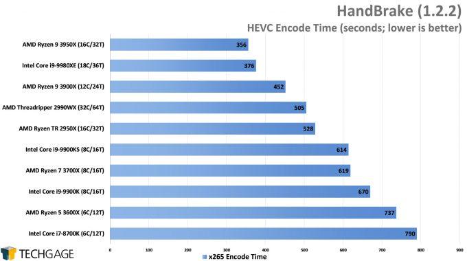 HandBrake HEVC Encode Performance - (AMD Ryzen 9 3950X, Update 2)