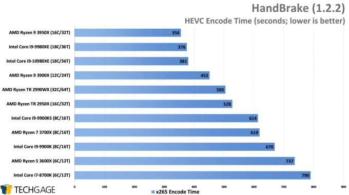 HandBrake HEVC Encode Performance - (Intel Core i9-10980XE)