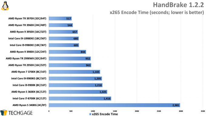 HandBrake x265 Encode Performance (Linux, AMD Ryzen Threadripper 3970X and 3960X, Intel Core i9-10980XE)