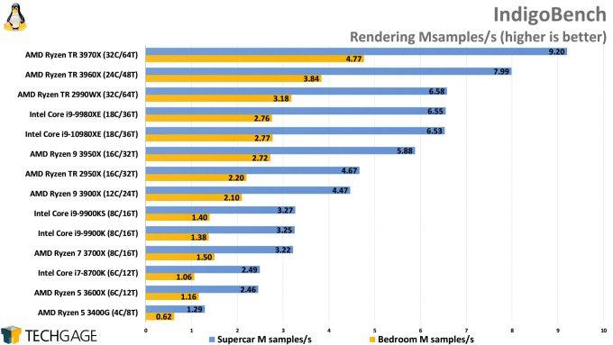 IndigoBench Performance (Linux, AMD Ryzen Threadripper 3970X and 3960X, Intel Core i9-10980XE)