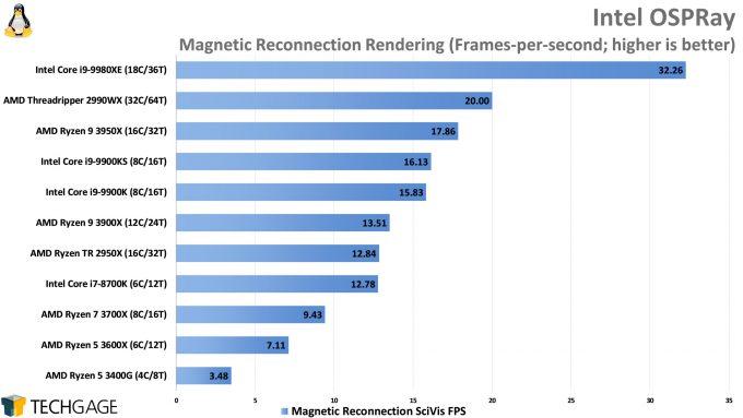 Intel OSPRay Rendering Performance (Linux, AMD Ryzen 9 3950X)