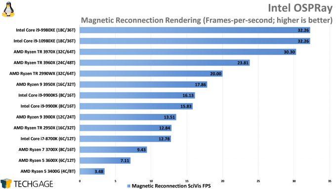 Intel OSPRay Rendering Performance (Linux, AMD Ryzen Threadripper 3970X and 3960X, Intel Core i9-10980XE)