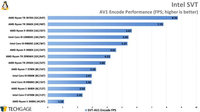 Intel SVT AV1 Encode Performance (AMD Ryzen Threadripper 3970X and 3960X, Intel Core i9-10980XE)