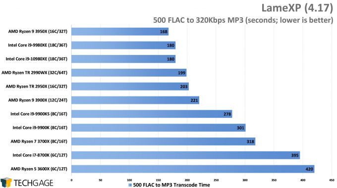 LameXP - FLAC to MP3 Encode Performance - (Intel Core i9-10980XE)