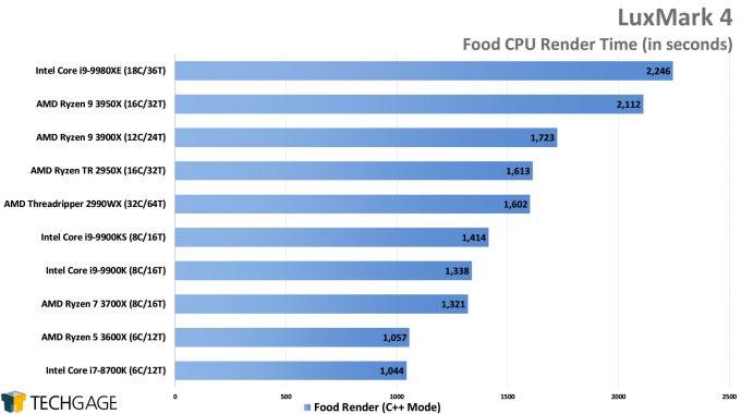 LuxMark Food (C++) Render Performance (AMD Ryzen 9 3950X, Update 2)
