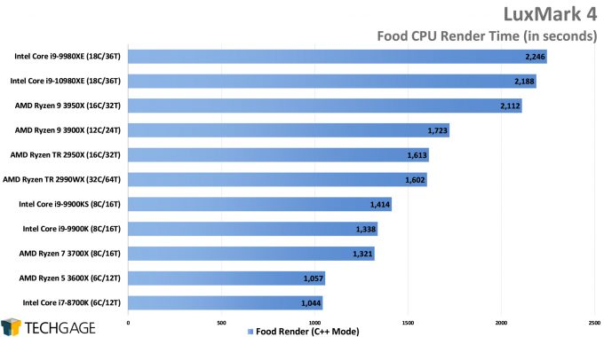 LuxMark Food (C++) Render Performance (Intel Core i9-10980XE)