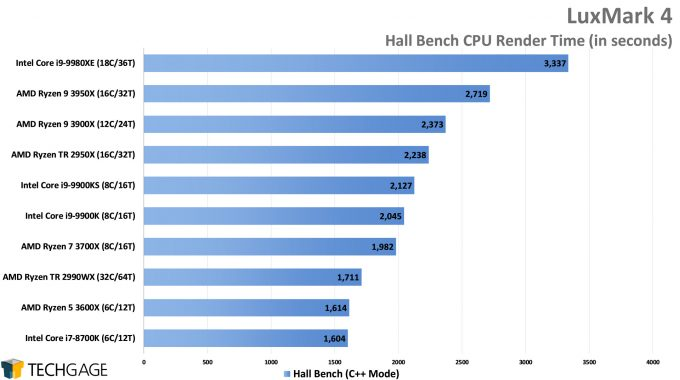 LuxMark Hall Bench (C++) Render Performance (AMD Ryzen 9 3950X 16-core Processor)
