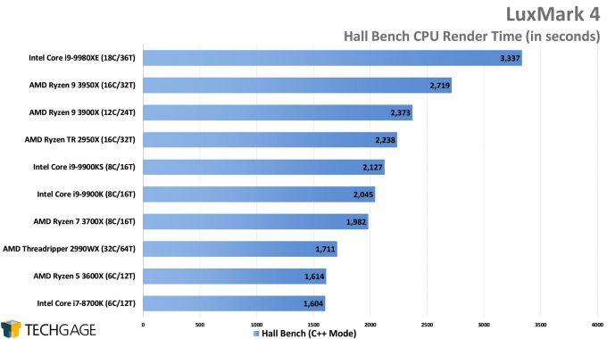LuxMark Hall Bench (C++) Render Performance (AMD Ryzen 9 3950X, Update 2)