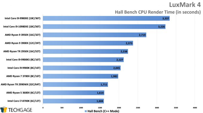 LuxMark Hall Bench (C++) Render Performance (Intel Core i9-10980XE)