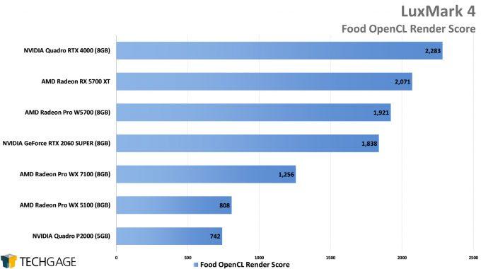 LuxMark Performance - Food OpenCL Score (AMD Radeon Pro W5700)